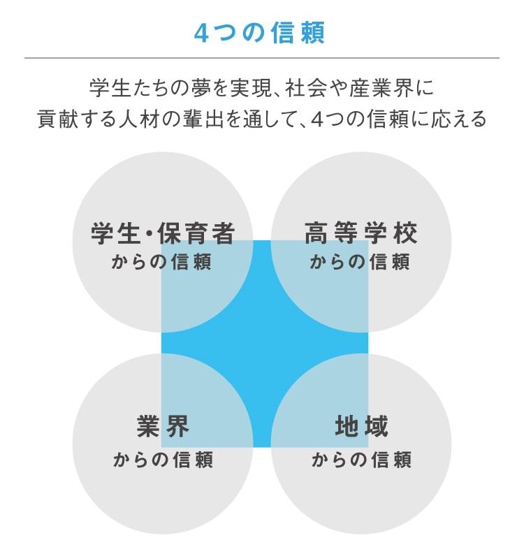 4つの信頼